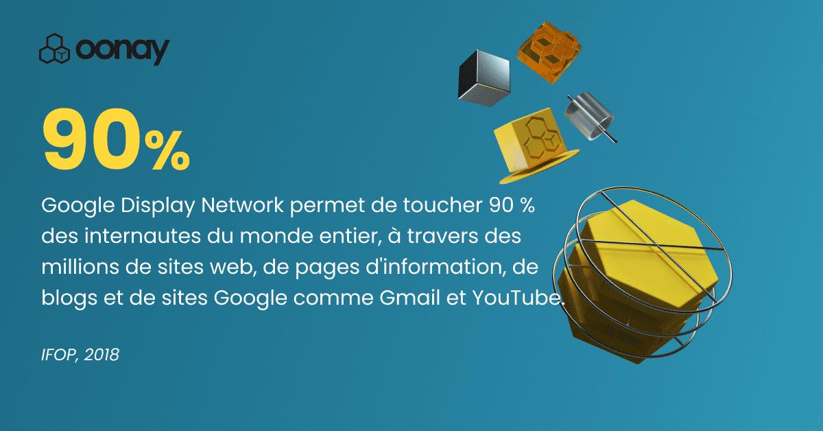 Google Display Network permet de toucher 90 % des internautes du monde entier, à travers des millions de sites web, de pages d'information, de blogs et de sites Google comme Gmail et YouTube.
