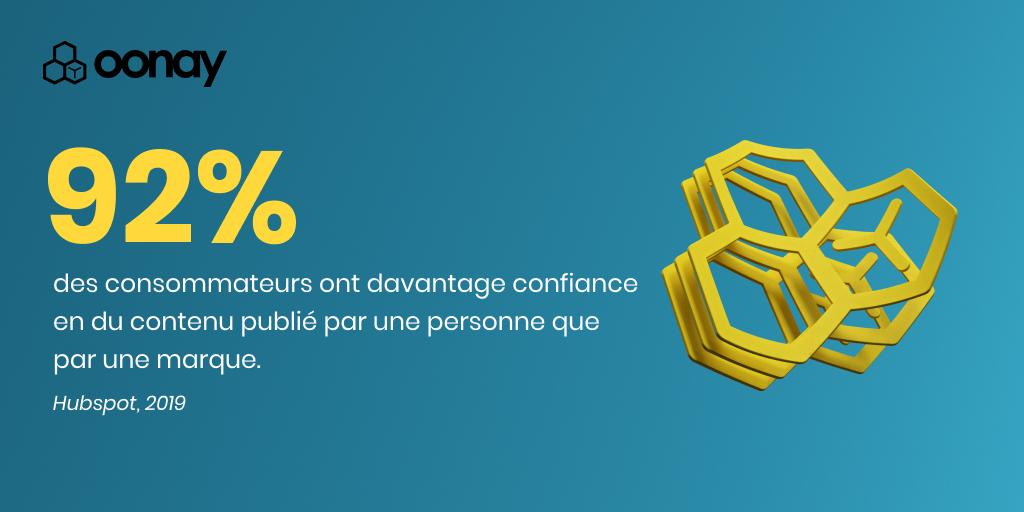 Selon Hubspot, 92% des consommateurs ont davantage confiance en du contenu publié par une personne que par une marque.