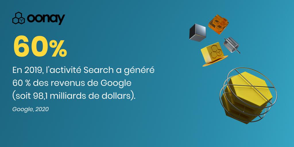 En 2019, l'activité Search a généré 60 % des revenus de Google (soit 98,1 milliards de dollars).