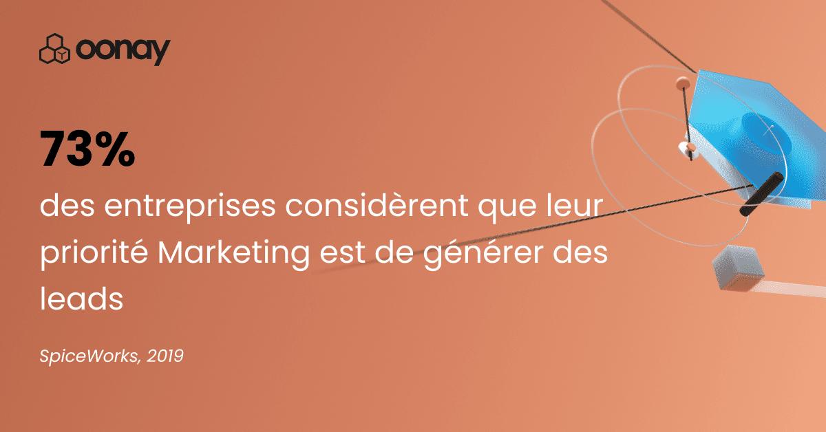 73% des entreprises considèrent que leur priorité Marketing est de générer des leads