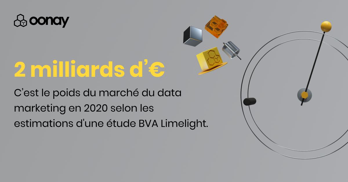 2 milliards d'euros. C'est le poids du marché du data marketing en 2020 selon les estimations d'une étude BVA Limelight.