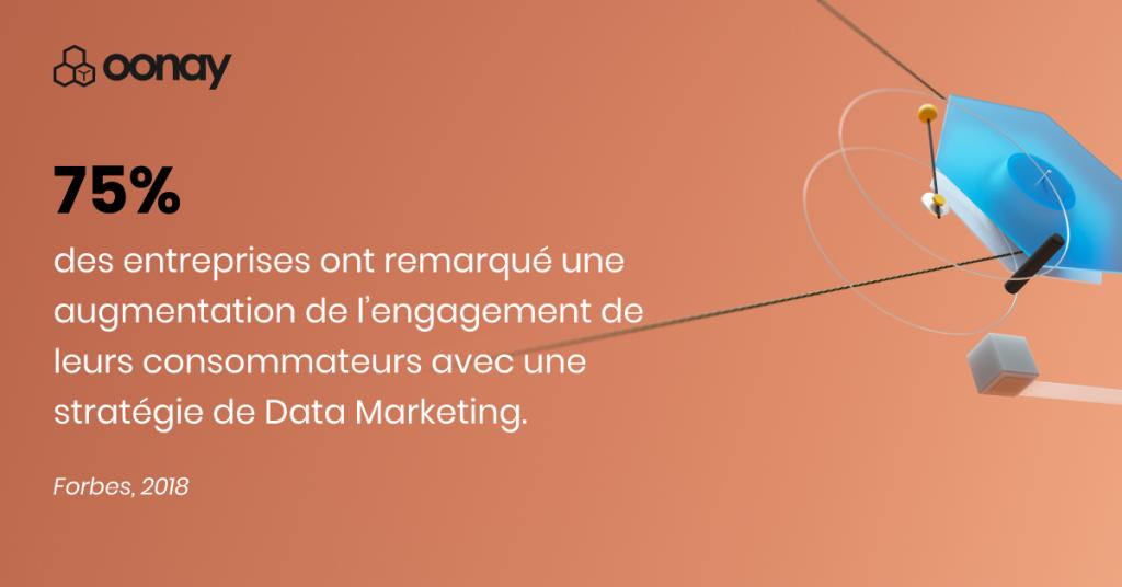 75% des entreprises ont remarqué une augmentation de l'engagement de leurs consommateurs avec uns stratégie de Data Marketing. Forbes, 2018