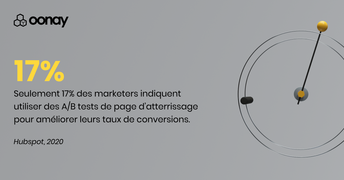 Seulement 17% des marketers indiquent utiliser des A/B tests de page d'atterrissage pour améliorer leurs taux de conversions.
