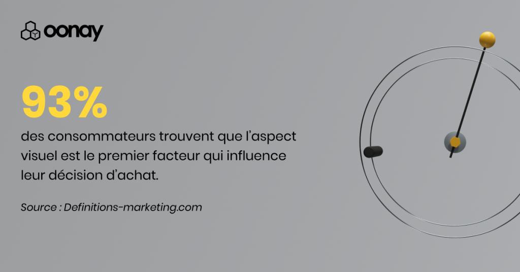 93% des consommateurs trouvent que l'aspect visuel est le premier facteur qui influence leur décision d'achat Source : Definitions-marketing.com