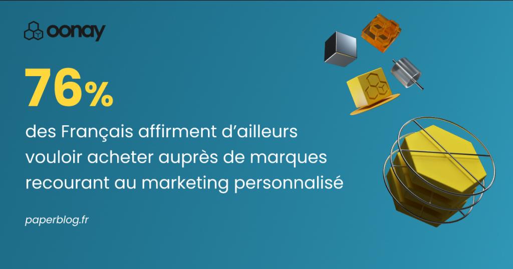 76% des Français affirment d'ailleurs vouloir acheter auprès de marques recourant au marketing personnalisé